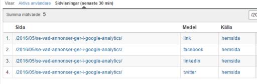 google analytics med annonser